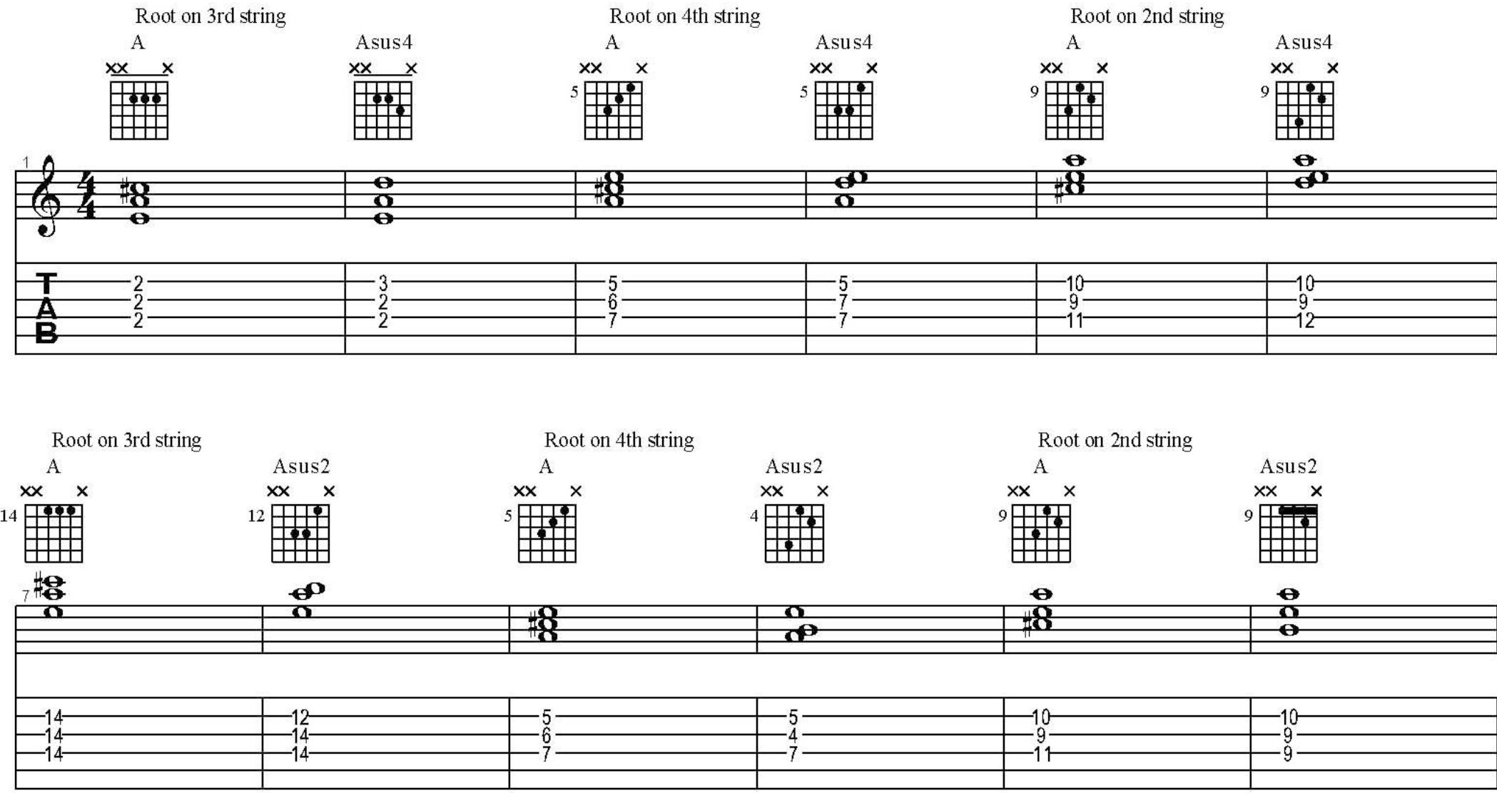 Chord tricks article chords used hexwebz Gallery